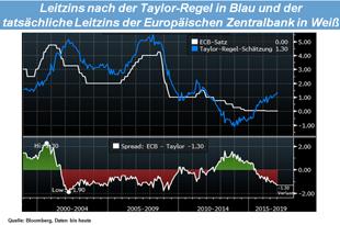 Leitzins nach der Taylor-Regel in Blau und der tatsächliche Leitzins der Europäischen Zentralbank in Weiß