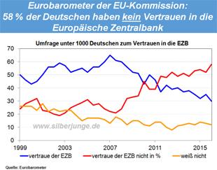 Eurobarometer der EU-Kommission: 58% der Deutschen haben KEIN Vertrauen in die Europäische Zentralbank