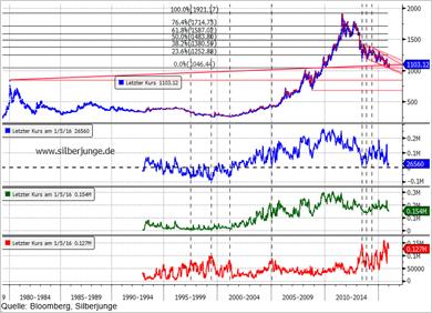 Chart: Goldpreis - Bitte anklicken