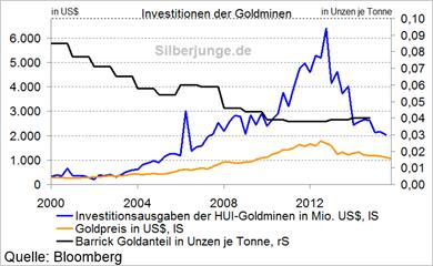 Investitionen - Bitte anklicken