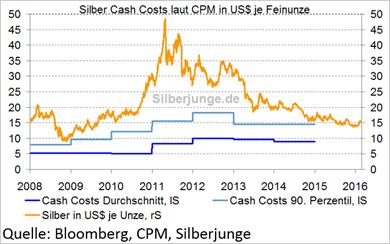 Silber Cash Costs - Bitte anklicken