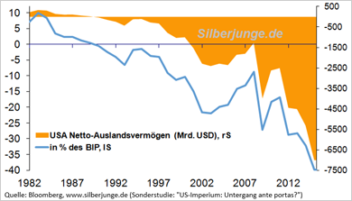 Netto-Auslandsvermögen der USA