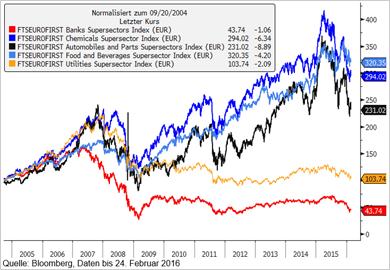 FTSEEurofirst-Branchenvergleich der Aktienperformance