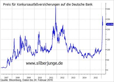Preise Konkursausfallversicherungen auf die Deutsche Bank