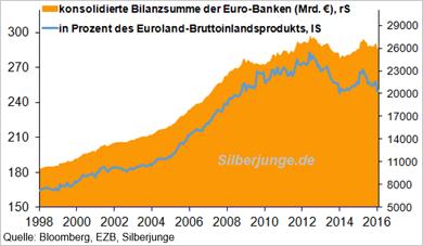 Die Bilanzsummen der Banken in Euroland