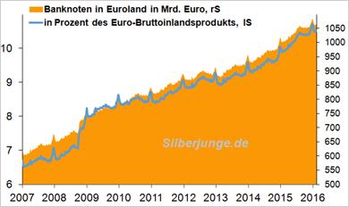 Banknoten in Euroland im Umlauf
