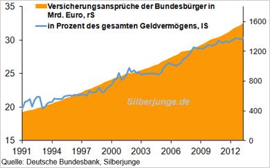 Versicherungsansprüche der Bundesbürger in Milliarden Euro und in Prozent des gesamten Geldvermögens