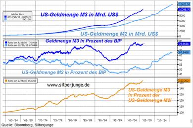 US-Geldmenge M3 und M2 in Milliarden US-Dollar - Bitte anklicken
