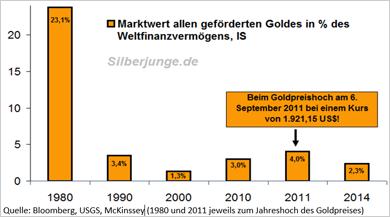 Marktwert des in der Menschheitsgeschichte geförderten Goldes in Prozent des Weltfinanzvermögenso - Bitte anklicken