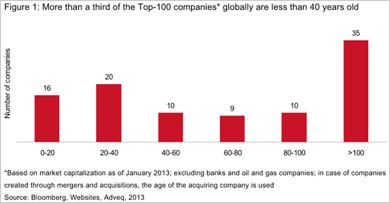 Alter der 100 größten Aktiengesellschaften - Bitte anklicken