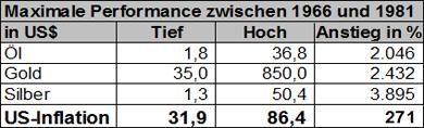 Maximale Performance zwischen 1966 und 1981