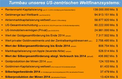 Turmbau unseres US-zentrischen Weltfinanzsystems - Bitte anklicken