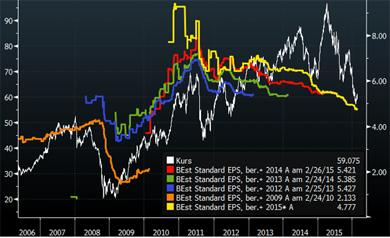 Chart - Gewinnschätzungen BASF