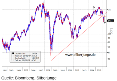 Chart - Aktie von Goldman Sachs