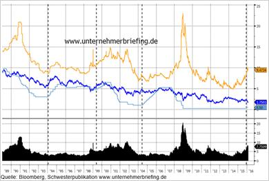 USA: Rendite von Highyield-Bonds - Bitte anklicken
