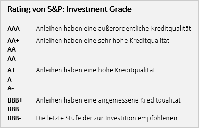 Rating von S&P: Investment Grade